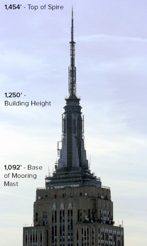 Radio Stations In The Empire State Building